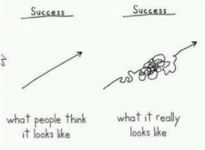Success-graph